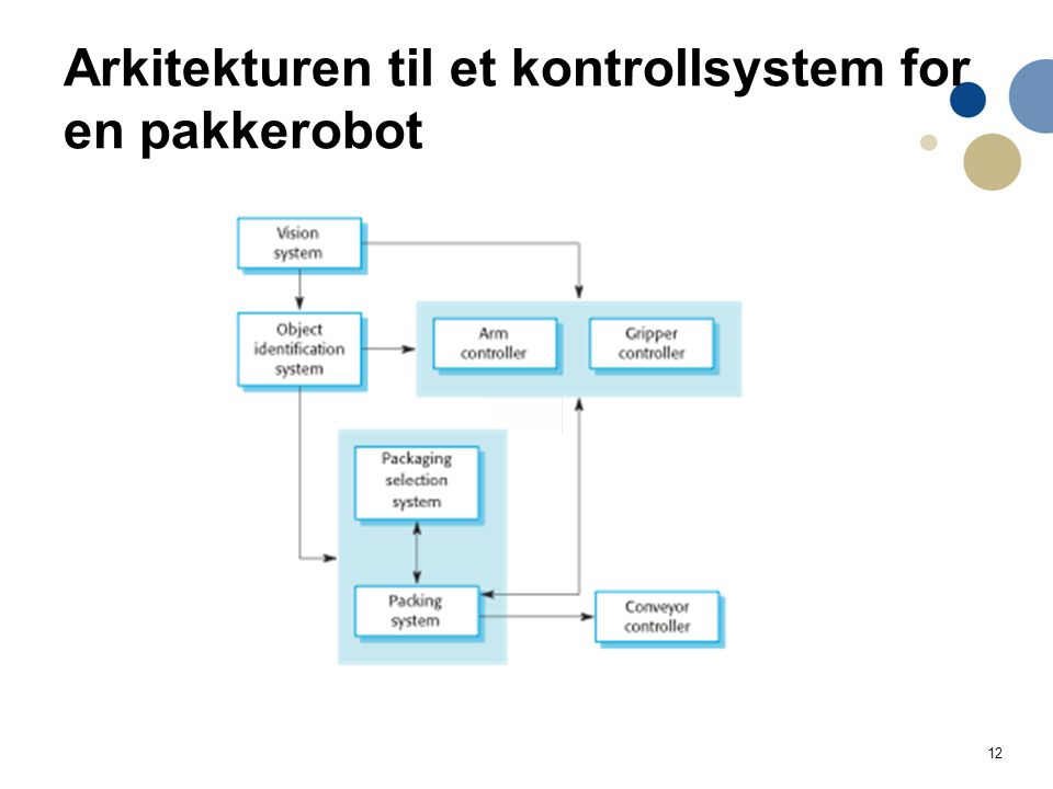 12 Arkitekturen til et kontrollsystem for en pakkerobot