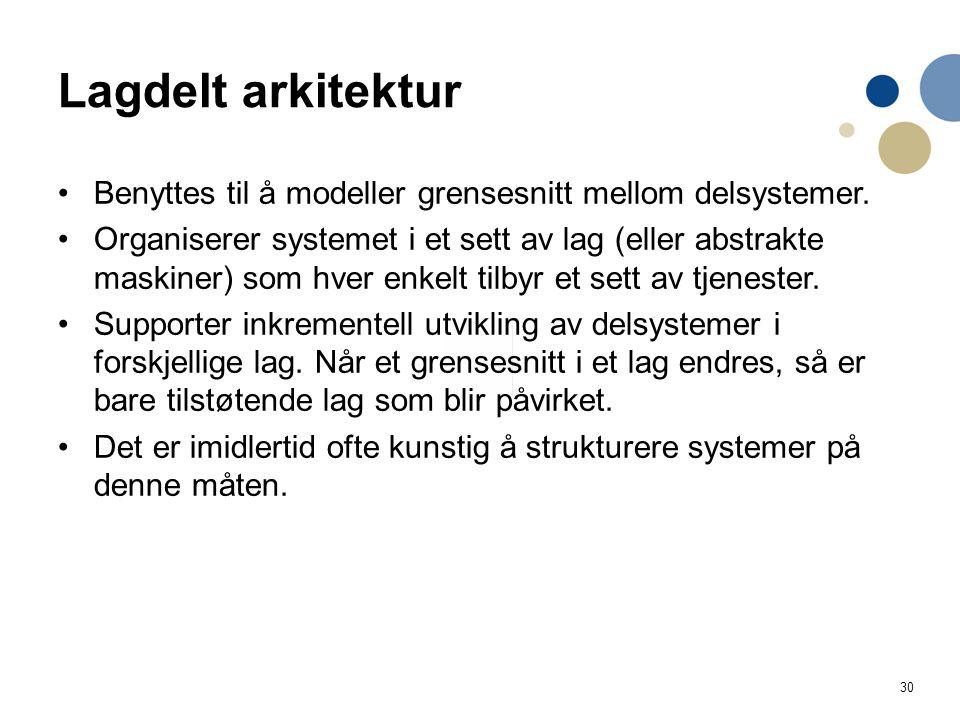 30 Lagdelt arkitektur Benyttes til å modeller grensesnitt mellom delsystemer.