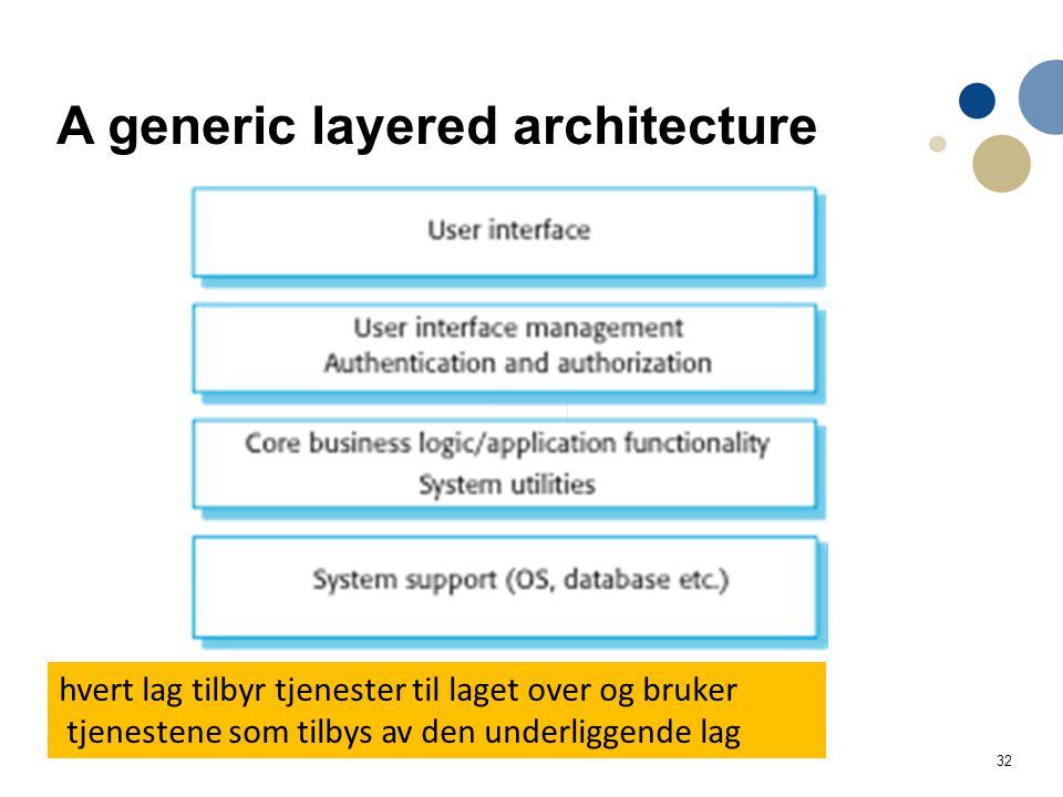 32 A generic layered architecture hvert lag tilbyr tjenester til laget over og bruker tjenestene som tilbys av den underliggende lag