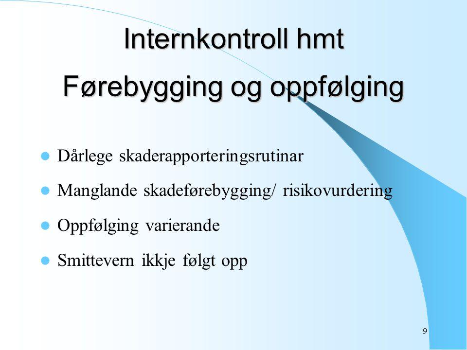 9 Internkontroll hmt Førebygging og oppfølging Dårlege skaderapporteringsrutinar Manglande skadeførebygging/ risikovurdering Oppfølging varierande Smi