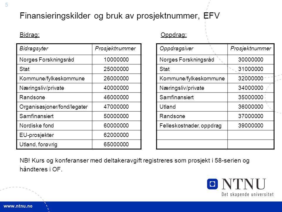 66 Prosjektportefølje ved NTNU (pr 01.11.2006) FinansieringskildeHovedprosjekterDelprosjekterSum prosjekter Norges Forskningsråd (NFR)4046271031 NFR via 3.part22657283 Stat311122433 Kommune/fylkeskommune350 Næringsliv/privat45740497 Randsone1922194 Organisasjoner/fond/legater1273130 Samfinansiert181331 Nordiske fond141125 EU-prosjekter7246118 Utland forøvrig59362 SUM19159242839