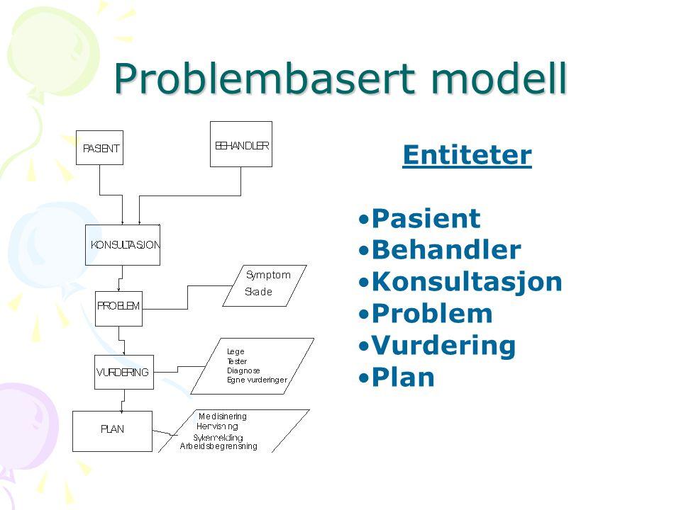 Problembasert modell Entiteter Pasient Behandler Konsultasjon Problem Vurdering Plan