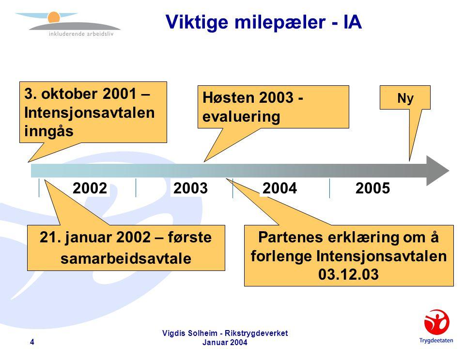 Vigdis Solheim - Rikstrygdeverket Januar 2004 5 - Modell etter FAFO - IA-avtalen i et samfunnsperspektiv Arbeidslivet skaper sosiale problemer Velferdsstaten som sosialt sikkerhetsnett Bildet som vokste fram etter 2.