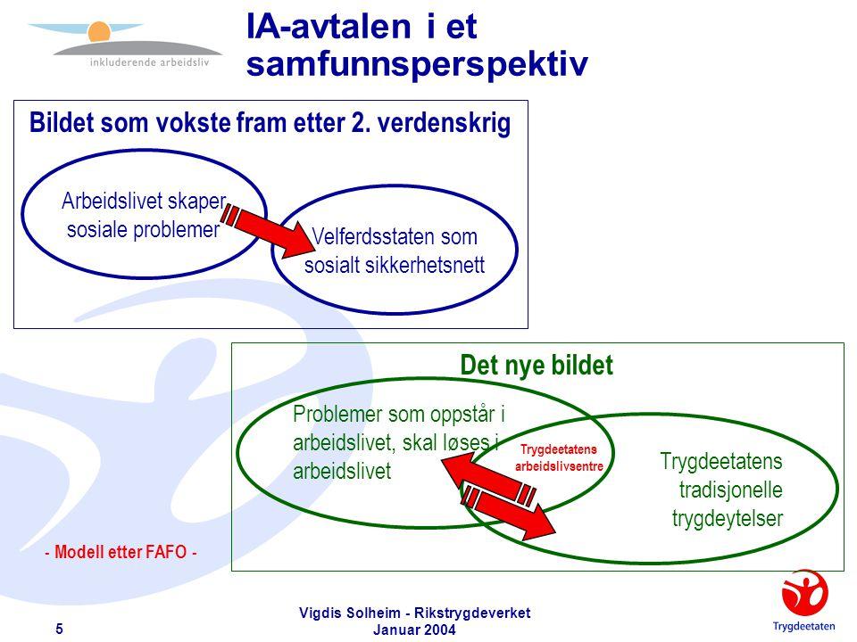 Vigdis Solheim - Rikstrygdeverket Januar 2004 6 Roller i det inkluderende arbeidsliv ArbeidstakerArbeidsgiver Hovedaktører Trygde- etat Legenem.fl.