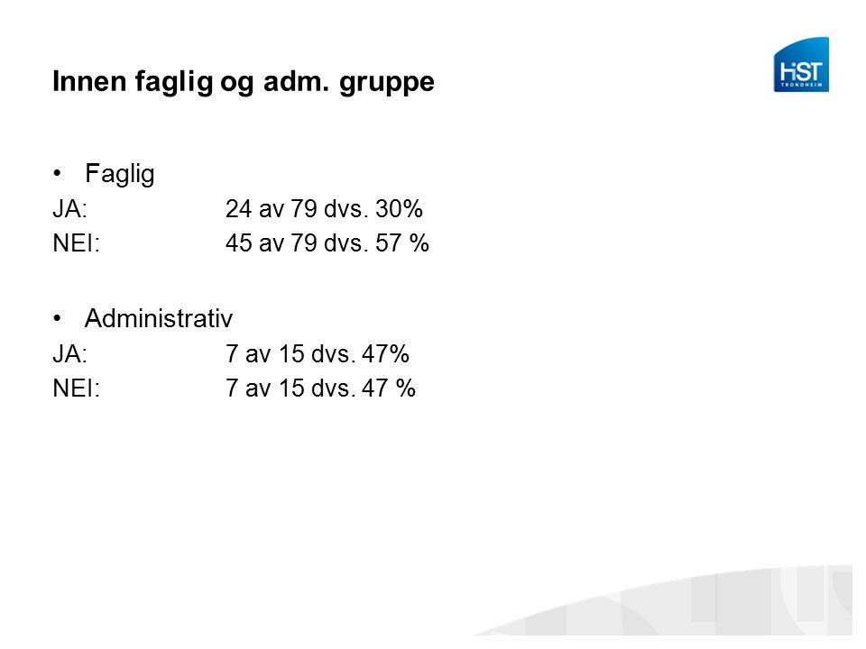 Innen faglig og adm. gruppe Faglig JA: 24 av 79 dvs. 30% NEI: 45 av 79 dvs. 57 % Administrativ JA: 7 av 15 dvs. 47% NEI: 7 av 15 dvs. 47 %