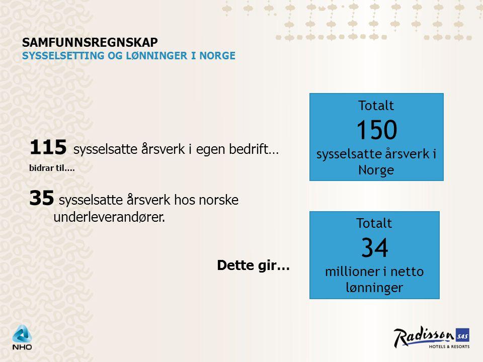 SAMFUNNSREGNSKAP SYSSELSETTING OG LØNNINGER I NORGE Totalt 150 sysselsatte årsverk i Norge 115 sysselsatte årsverk i egen bedrift… bidrar til….