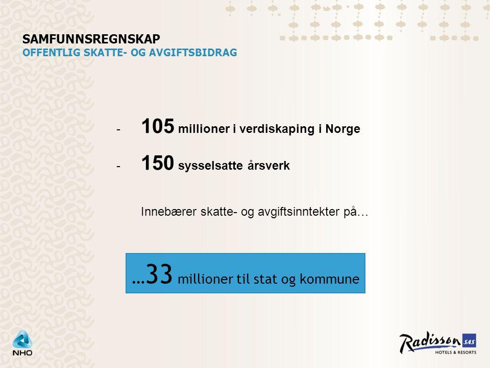 SAMFUNNSREGNSKAP OFFENTLIG SKATTE- OG AVGIFTSBIDRAG … 33 millioner til stat og kommune - 105 millioner i verdiskaping i Norge - 150 sysselsatte årsverk Innebærer skatte- og avgiftsinntekter på…
