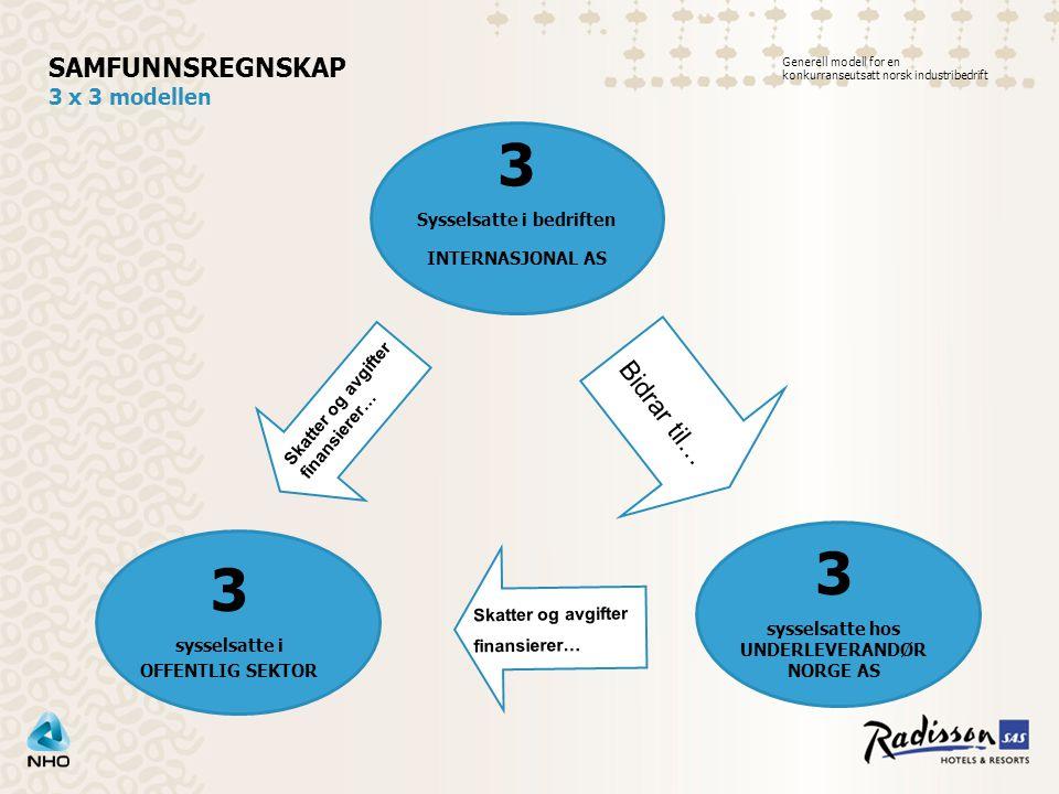 3 Sysselsatte i bedriften INTERNASJONAL AS SAMFUNNSREGNSKAP 3 x 3 modellen 3 sysselsatte hos UNDERLEVERANDØR NORGE AS 3 sysselsatte i OFFENTLIG SEKTOR Skatter og avgifter finansierer… Skatter og avgifter finansierer… Bidrar til… Generell modell for en konkurranseutsatt norsk industribedrift