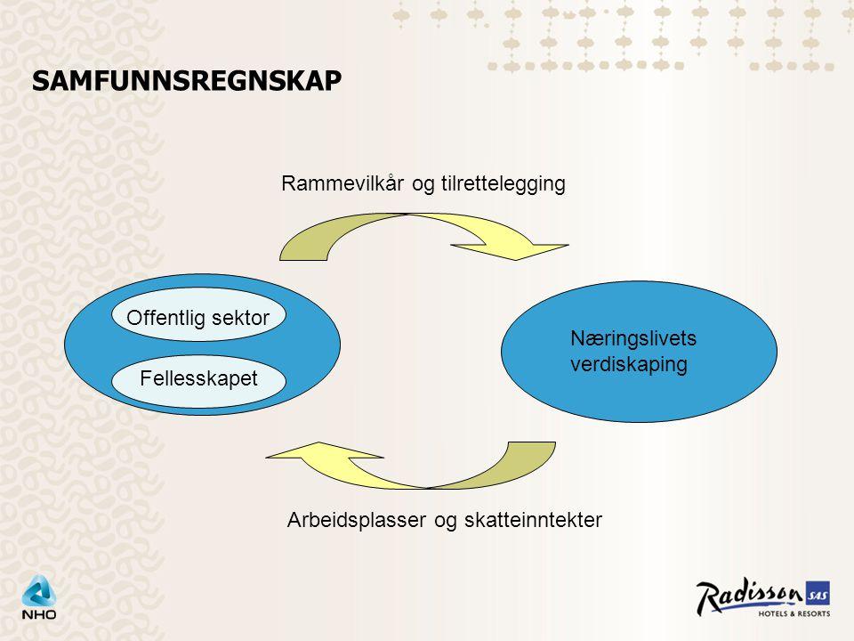 SAMFUNNSREGNSKAP Næringslivets verdiskaping Rammevilkår og tilrettelegging Arbeidsplasser og skatteinntekter Fellesskapet Offentlig sektor