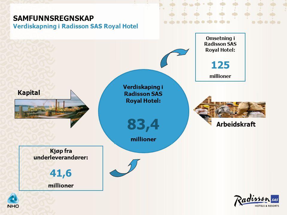 Kjøp fra underleverandører: 41,6 millioner Verdiskaping i Radisson SAS Royal Hotel: 83,4 millioner Omsetning i Radisson SAS Royal Hotel: 125 millioner Kapital Arbeidskraft SAMFUNNSREGNSKAP Verdiskapning i Radisson SAS Royal Hotel