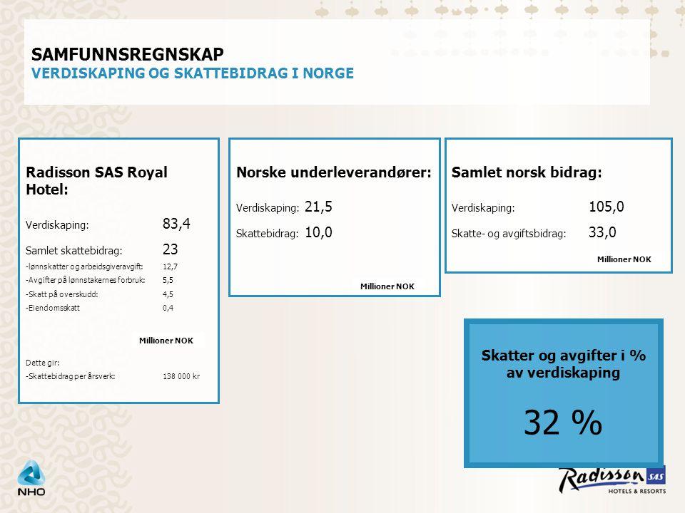 SAMFUNNSREGNSKAP VERDISKAPING OG SKATTEBIDRAG I NORGE Radisson SAS Royal Hotel: Verdiskaping: 83,4 Samlet skattebidrag: 23 -lønnskatter og arbeidsgiveravgift:12,7 -Avgifter på lønnstakernes forbruk:5,5 -Skatt på overskudd:4,5 -Eiendomsskatt0,4 Dette gir: -Skattebidrag per årsverk:138 000 kr Norske underleverandører: Verdiskaping: 21,5 Skattebidrag: 10,0 Millioner NOK Samlet norsk bidrag: Verdiskaping: 105,0 Skatte- og avgiftsbidrag: 33,0 Millioner NOK Skatter og avgifter i % av verdiskaping 32 %