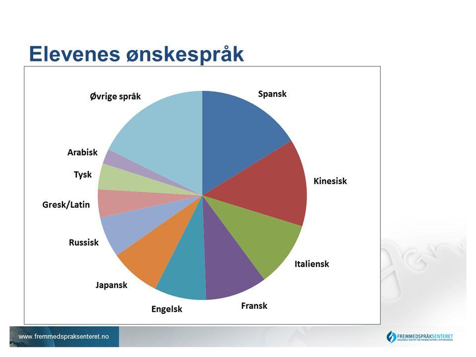 www.fremmedspraksenteret.no Elevenes ønskespråk