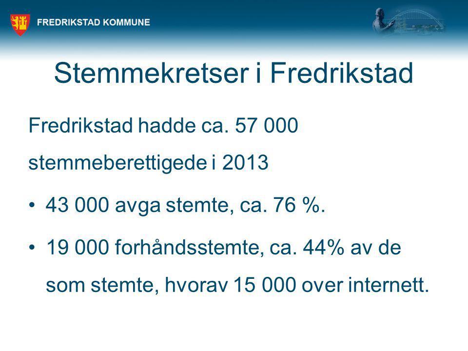 Stemmekretser i Fredrikstad Fredrikstad hadde ca. 57 000 stemmeberettigede i 2013 43 000 avga stemte, ca. 76 %. 19 000 forhåndsstemte, ca. 44% av de s
