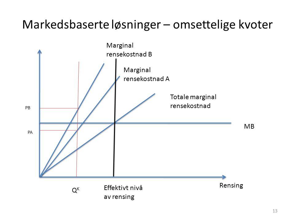 Markedsbaserte løsninger – omsettelige kvoter Rensing MB Marginal rensekostnad A Marginal rensekostnad B Totale marginal rensekostnad Effektivt nivå a