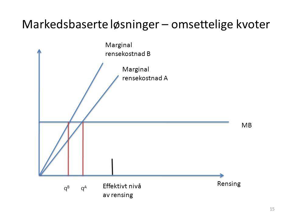 Markedsbaserte løsninger – omsettelige kvoter Rensing MB Marginal rensekostnad A Marginal rensekostnad B Effektivt nivå av rensing qBqB qAqA 15