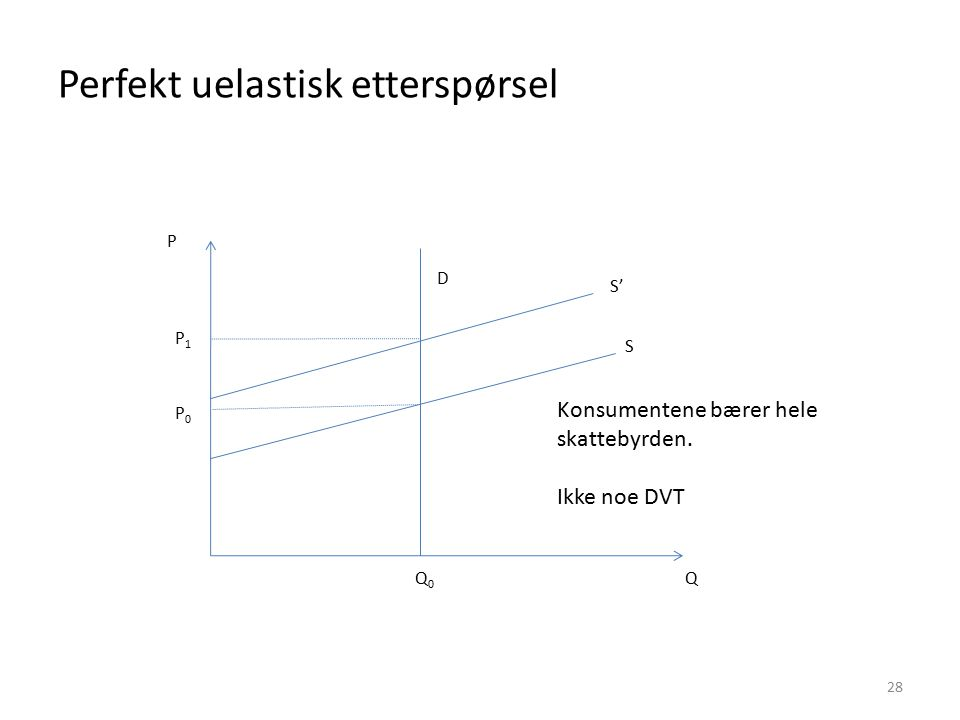 Perfekt uelastisk etterspørsel 28 P Q P0P0 P1P1 Q0Q0 Konsumentene bærer hele skattebyrden. Ikke noe DVT D S S'