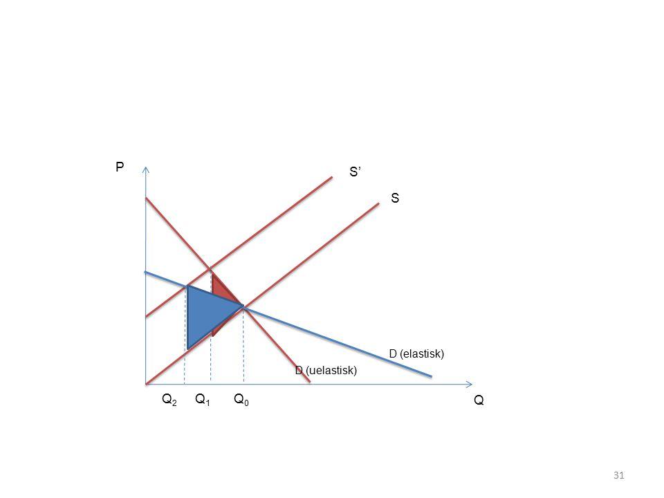 31 P Q Q0Q0 Q1Q1 S S' Q2Q2 D (uelastisk) D (elastisk)
