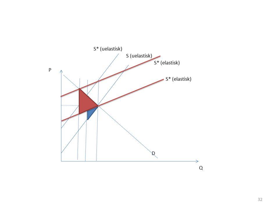 32 P Q S* (uelastisk) D S (uelastisk) S* (elastisk)