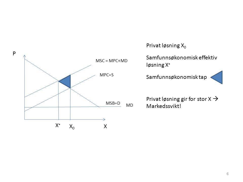 X MPC=S MSC = MPC+MD MSB=D X0X0 Privat løsning X 0 Samfunnsøkonomisk effektiv løsning X * Samfunnsøkonomisk tap Privat løsning gir for stor X  Marked