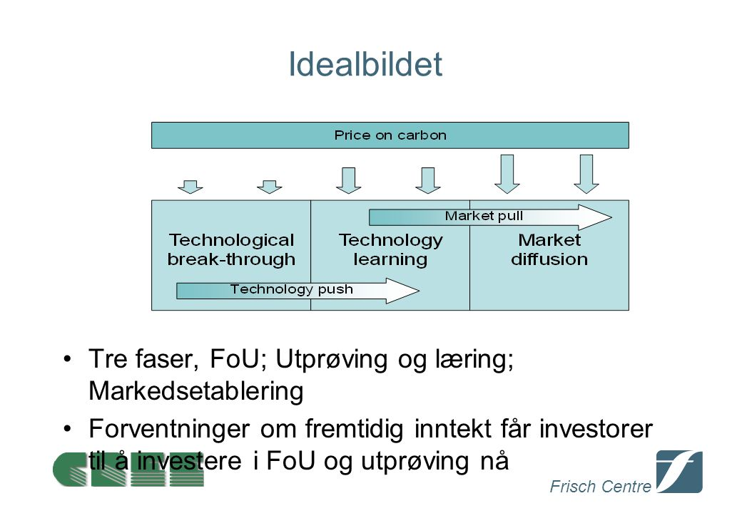 Frisch Centre Idealbildet Tre faser, FoU; Utprøving og læring; Markedsetablering Forventninger om fremtidig inntekt får investorer til å investere i FoU og utprøving nå