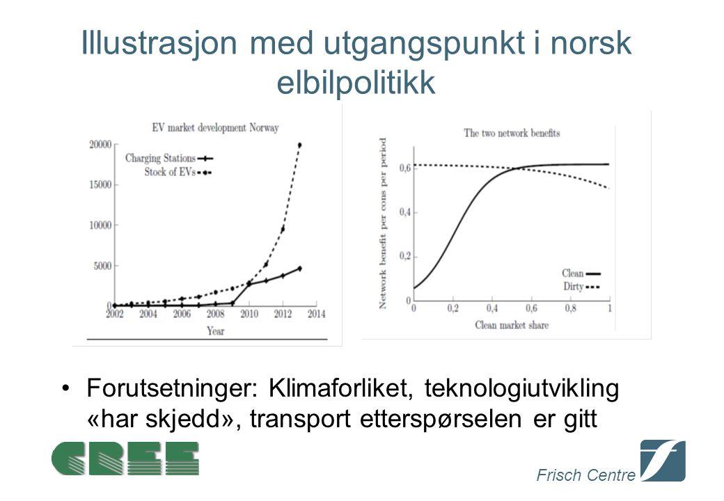 Frisch Centre Illustrasjon med utgangspunkt i norsk elbilpolitikk Forutsetninger: Klimaforliket, teknologiutvikling «har skjedd», transport etterspørs