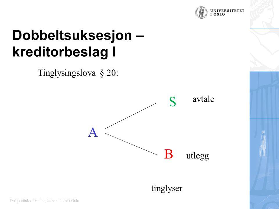 Det juridiske fakultet, Universitetet i Oslo Dobbeltsuksesjon – kreditorbeslag I A S avtale B utlegg tinglyser Tinglysingslova § 20: