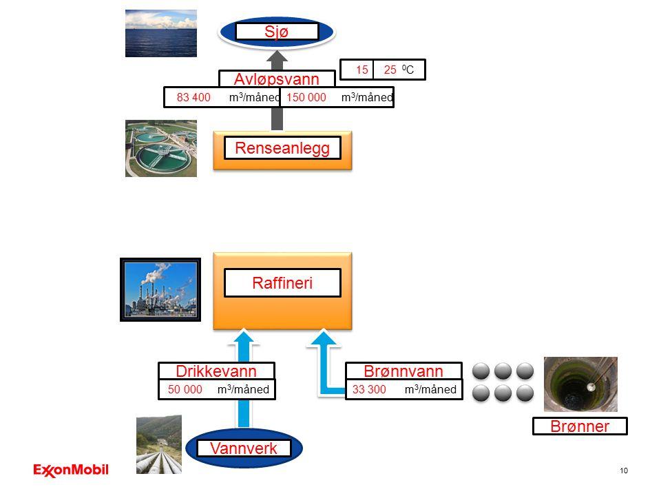 10 Avløpsvann Renseanlegg Sjø 83 400 m 3 /måned150 000 m 3 /måned 15 25 0 C Raffineri Drikkevann 50 000 m 3 /måned Vannverk Brønnvann 33 300 m 3 /måne
