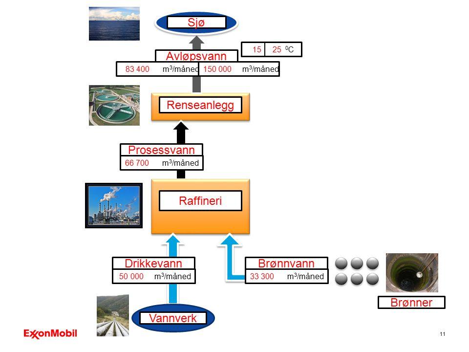 11 Prosessvann Avløpsvann Renseanlegg Sjø 66 700 m 3 /måned 83 400 m 3 /måned150 000 m 3 /måned 15 25 0 C Raffineri Drikkevann 50 000 m 3 /måned Vannv