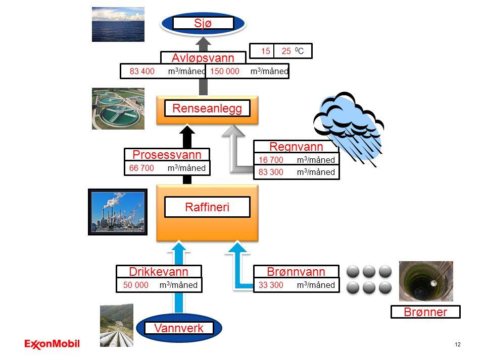 12 Prosessvann Avløpsvann Renseanlegg Regnvann Sjø 16 700 m 3 /måned 66 700 m 3 /måned 83 400 m 3 /måned150 000 m 3 /måned 83 300 m 3 /måned 15 25 0 C