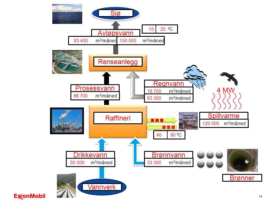 14 Prosessvann Avløpsvann Renseanlegg Regnvann Spillvarme Sjø 16 700 m 3 /måned 120 000 m 3 /måned 66 700 m 3 /måned 83 400 m 3 /måned150 000 m 3 /mån