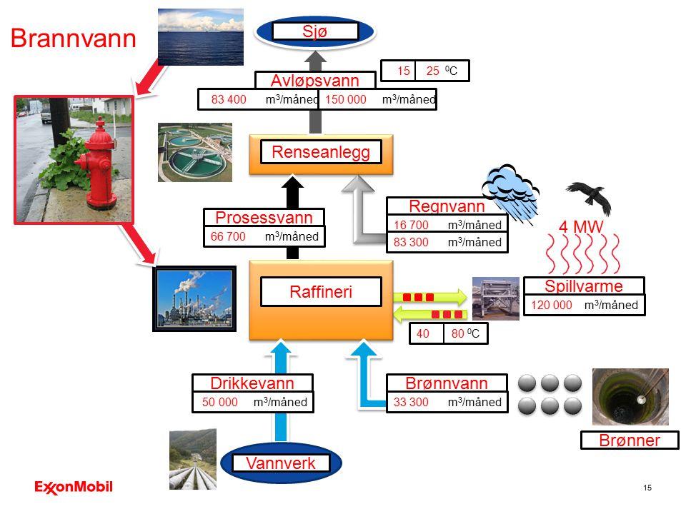 15 Prosessvann Avløpsvann Renseanlegg Regnvann Spillvarme Sjø 16 700 m 3 /måned 120 000 m 3 /måned 66 700 m 3 /måned 83 400 m 3 /måned150 000 m 3 /mån