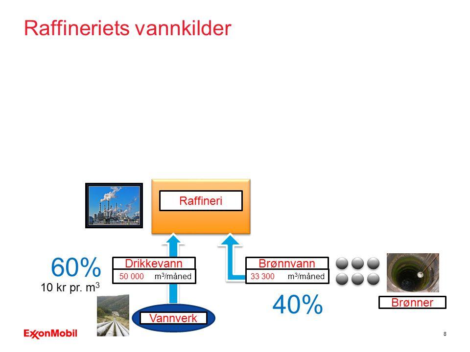 8 Raffineri Drikkevann 50 000 m 3 /måned Vannverk Brønnvann 33 300 m 3 /måned Brønner Raffineriets vannkilder 60% 40% 10 kr pr. m 3