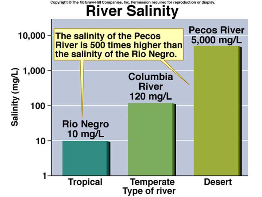 Elver - en ressurs i mangel.Eksempler på internasjonale konflikter i forhold til vann.