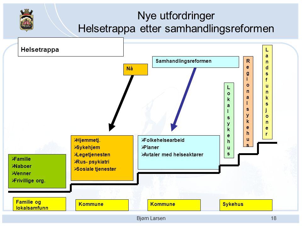 Bjørn Larsen18 Nye utfordringer Helsetrappa etter samhandlingsreformen  Familie  Naboer  Venner  Frivillige org.  Hjemmetj.  Sykehjem  Legetjen