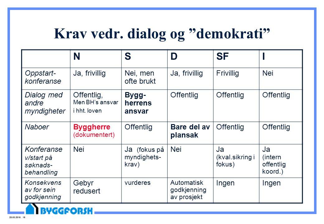 """28.03.2015 15 Krav vedr. dialog og """"demokrati"""" NSDSFI Oppstart- konferanse Ja, frivilligNei, men ofte brukt Ja, frivilligFrivilligNei Dialog med andre"""