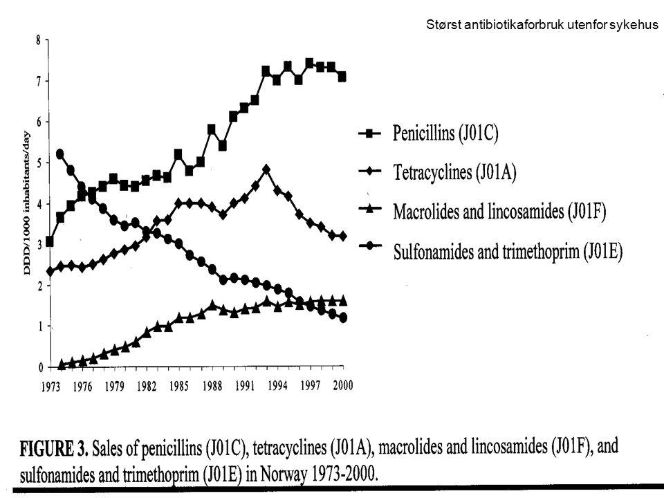 Antibiotika Beh.effekt avhengig av: –effekt på aktuell mikrobe –antib.