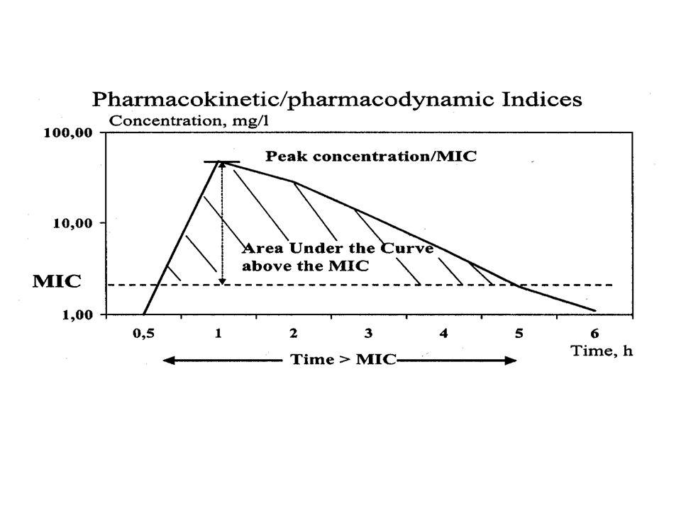 Farmakodynamiske egenskaper for ulike grupper antibiotika Tidsavhengig bakteriedrap: tid over MIC –betalaktamer –makrolider –klindamycin konsentrasjonsavhengig bakteriedrap: toppkonsentrasjon > MIC –aminoglykosider –fluorokinoloner