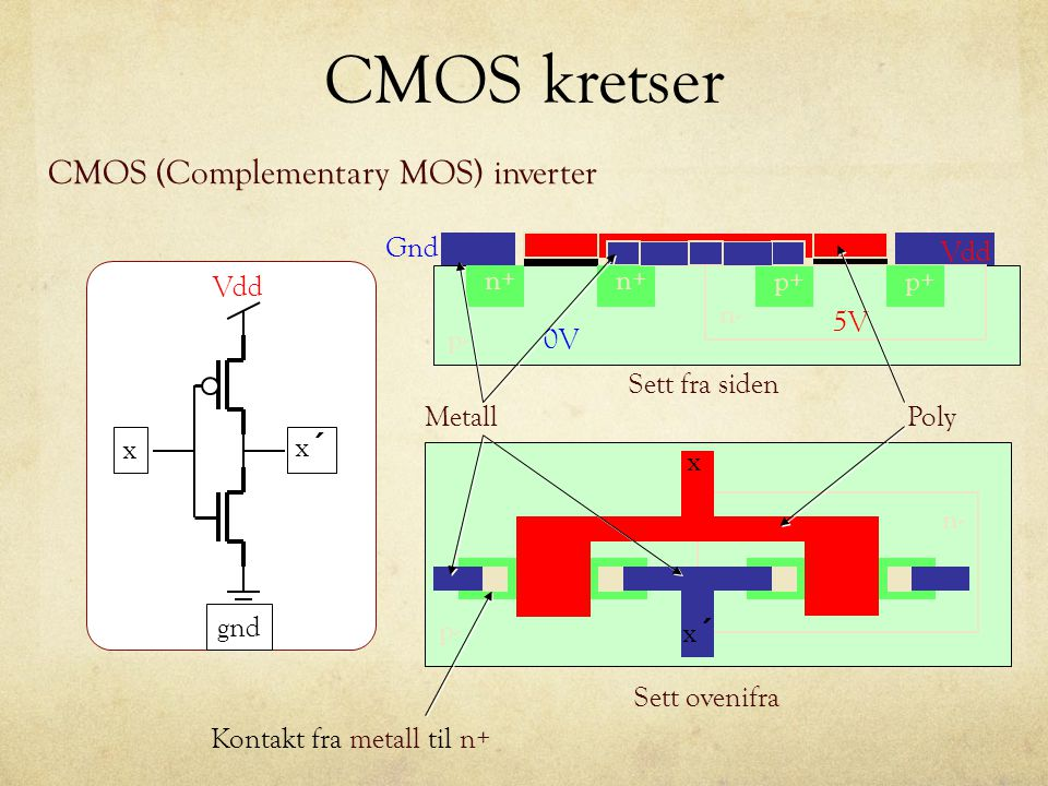 CMOS kretser CMOS (Complementary MOS) inverter x x´x´ gnd p+ 5V n- p+ n+ p-0V n- p- x x´x´ Vdd Gnd Sett fra siden Sett ovenifra Kontakt fra metall til n+ MetallPoly Vdd