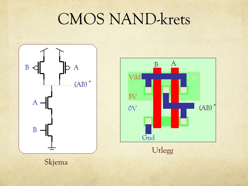 CMOS NAND-krets BA A B (AB) ´ Skjema n- p- Vdd B A (AB) ´ Utlegg Gnd 0V 5V