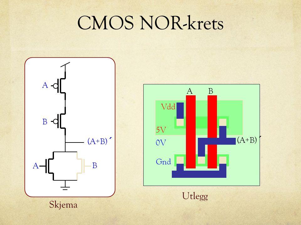 CMOS NOR-krets Skjema A B B A (A+B) ´ n- Vdd Gnd AB (A+B) ´ Utlegg 0V 5V