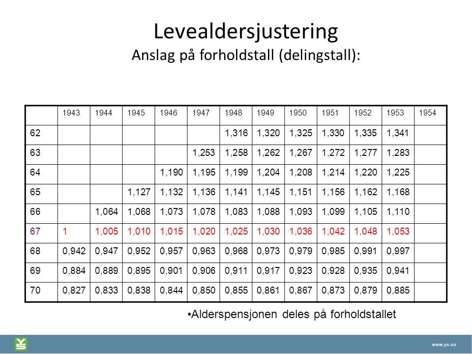 Levealdersjustering Anslag på forholdstall (delingstall): 194319441945194619471948194919501951195219531954 621,3161,3201,3251,3301,3351,341 631,2531,2