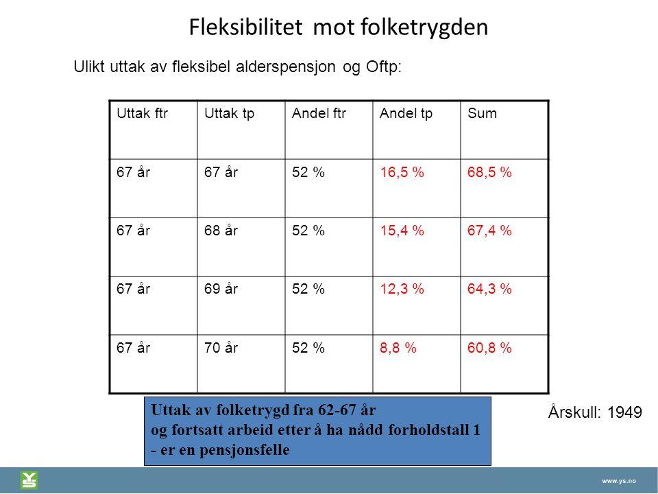 Fleksibilitet mot folketrygden Uttak ftrUttak tpAndel ftrAndel tpSum 67 år 52 %16,5 %68,5 % 67 år68 år52 %15,4 %67,4 % 67 år69 år52 %12,3 %64,3 % 67 å