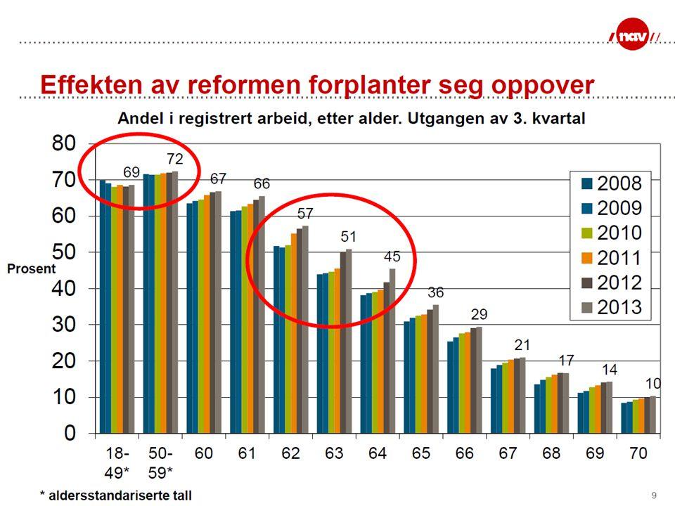Fleksibilitet mot folketrygden Uttak ftrUttak tpAndel ftrAndel tpSum 67 år 52 %16,5 %68,5 % 67 år68 år52 %15,4 %67,4 % 67 år69 år52 %12,3 %64,3 % 67 år70 år52 %8,8 %60,8 % Ulikt uttak av fleksibel alderspensjon og Oftp: Årskull: 1949 Uttak av folketrygd fra 62-67 år og fortsatt arbeid etter å ha nådd forholdstall 1 - er en pensjonsfelle