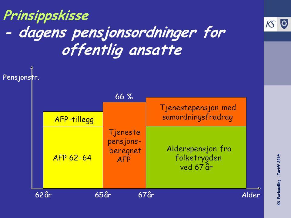 KS Forhandling -Tariff 2009 Øvrige temaer Særaldersgrenser AFP Kostnader/finansiering!!!