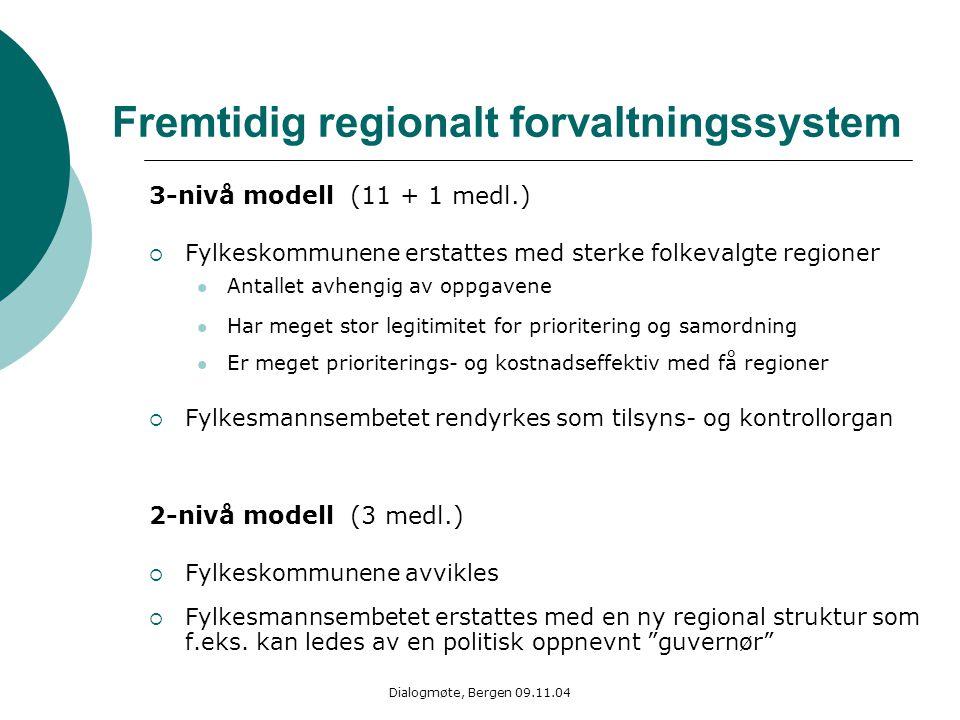 Dialogmøte, Bergen 09.11.04 Fremtidig regionalt forvaltningssystem 3-nivå modell (11 + 1 medl.)  Fylkeskommunene erstattes med sterke folkevalgte reg