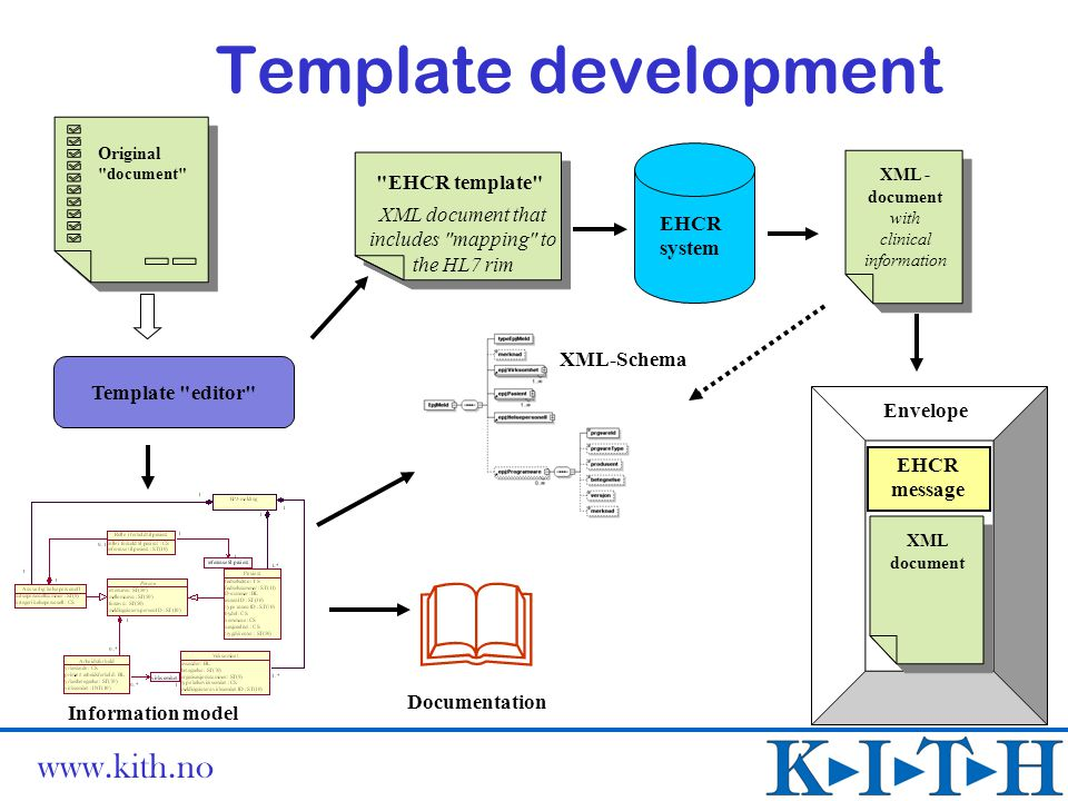 www.kith.no Template development Information model Original document EHCR system EHCR template XML-Schema XML - document with clinical information XML document EHCR message Envelope  Documentation Template editor XML document that includes mapping to the HL7 rim