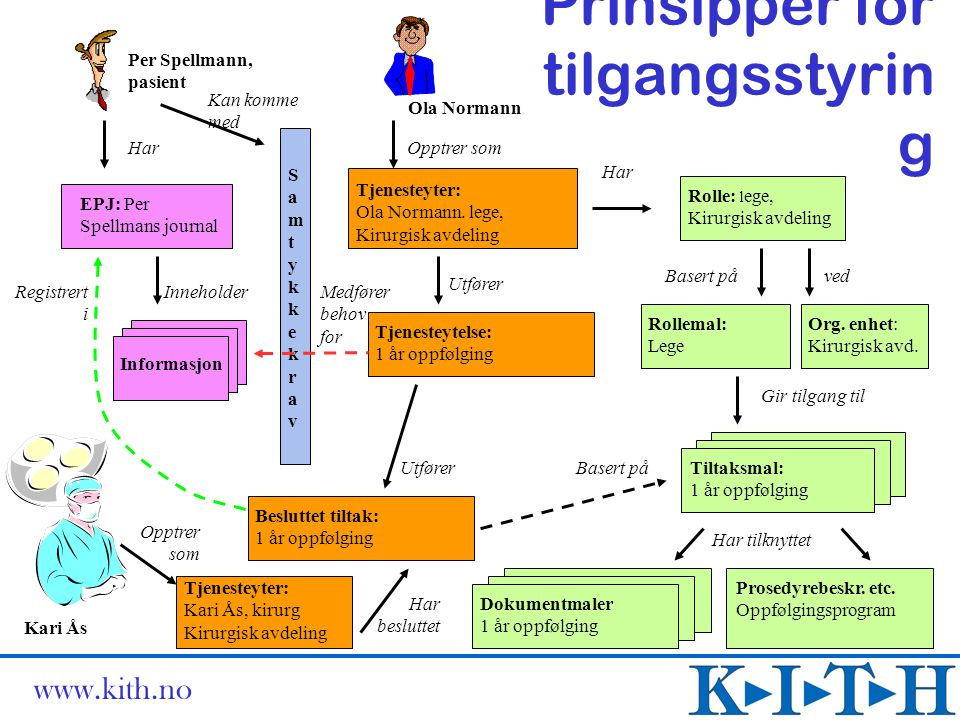 www.kith.no Prinsipper for tilgangsstyrin g Informasjon Tjenesteyter: Kari Ås, kirurg Kirurgisk avdeling Medfører behov for EPJ: Per Spellmans journal