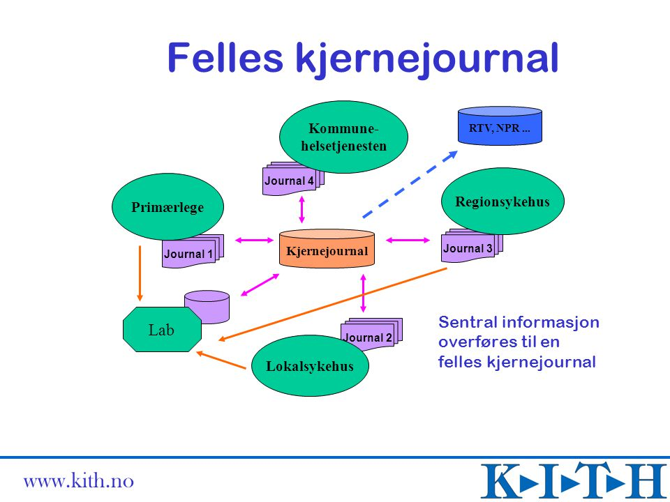 www.kith.no Felles kjernejournal Kjernejournal Journal 4 Kommune- helsetjenesten Journal 2 Lokalsykehus Journal 3 Regionsykehus Journal 1 Primærlege Lab RTV, NPR...