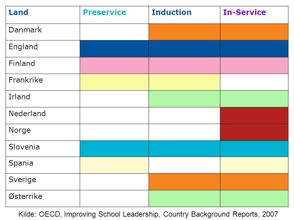 LandPreserviceInductionIn-Service Danmark England Finland Frankrike Irland Nederland Norge Slovenia Spania Sverige Østerrike Kilde: OECD, Improving School Leadership, Country Background Reports, 2007