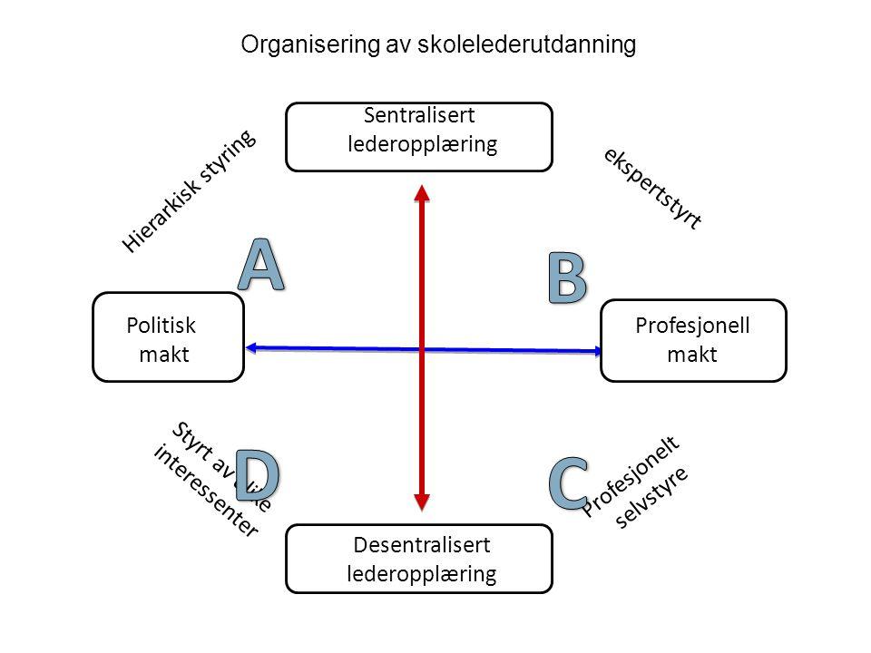 Politisk makt Profesjonell makt Sentralisert lederopplæring Desentralisert lederopplæring ekspertstyrt Profesjonelt selvstyre Hierarkisk styring Styrt av ulike interessenter Organisering av skolelederutdanning